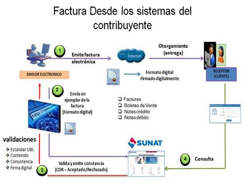 servicios  soporte y asesoria en  sistemas