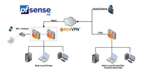 serviço firewall