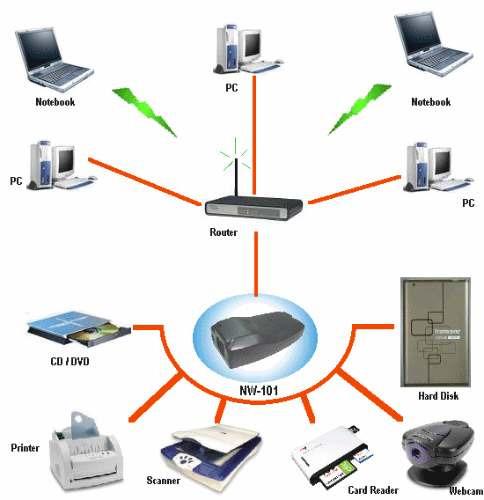 servidor para usar dispositivos usb 2.0 sobre redes ethernet