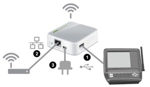 servidor universal wifi ip ethernet - estacion meteorologica