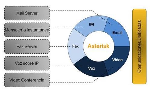 servidor voip central asterisk elastix issabel base cel goip