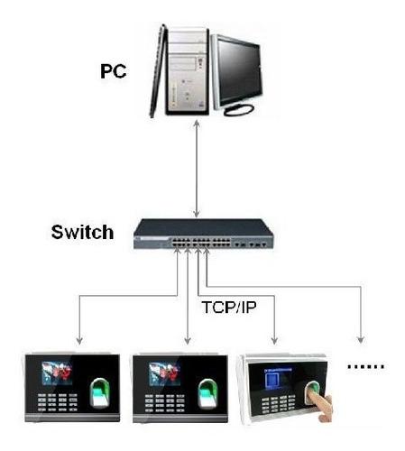sistema acceso personal control turnos biometricos lx 14 zk
