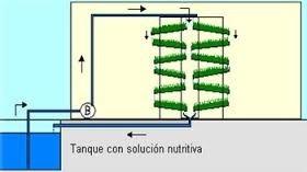 sistema de riego forraje verde hidroponico.