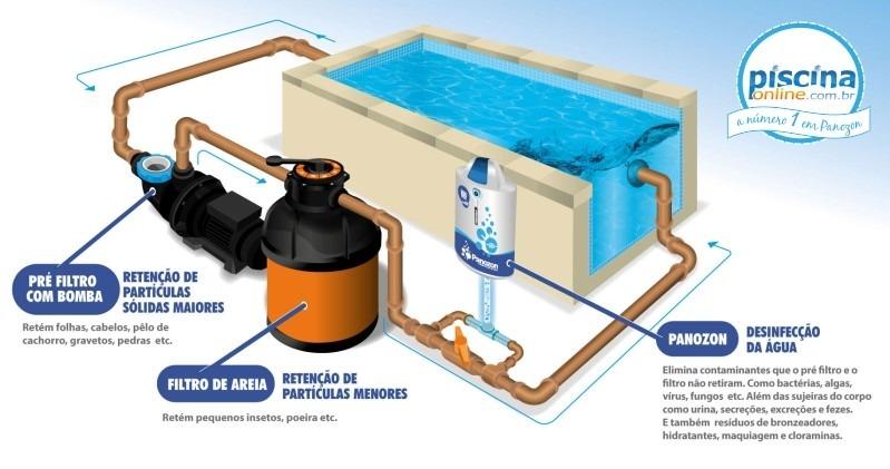 Sistema de tratamento de oz nio para piscina panozon p 25 for Sistema ultravioleta para piscinas
