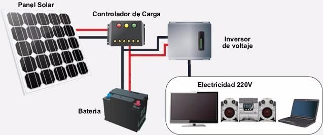 Sistema Energia Panel Solar Ultraresistente140w Sierra