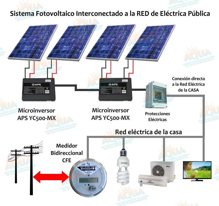 Sistema Fotovoltaico 2 Módulos 220v 500 Watts Conexión Cfe