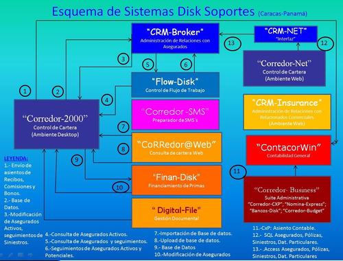 sistema para corredores de seguros - productores