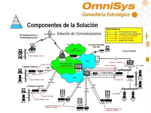 software programas desarrollo de sistemas sql access excel