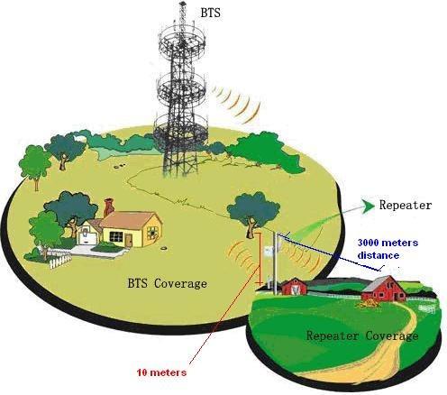 soluciones cobertura celular, antenas amplificadores, modems