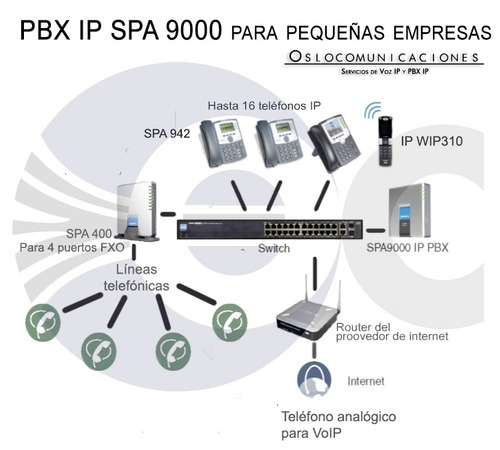 spa9000 pbx ip, voip y pstn, conmutador pymes, call center