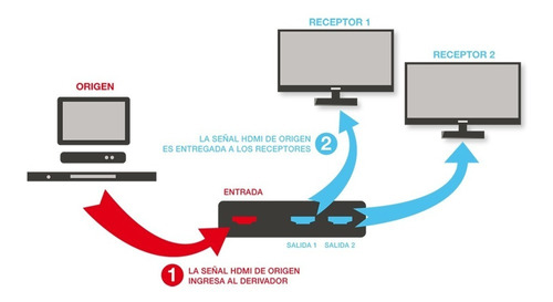 splitter divisor switch hdmi full hd 1080p tv 2 salidas noga