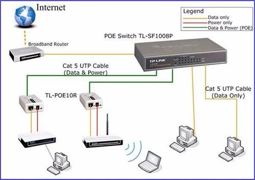 splitter poe tp-link tl-poe10r ieee 802.3af puerto giga