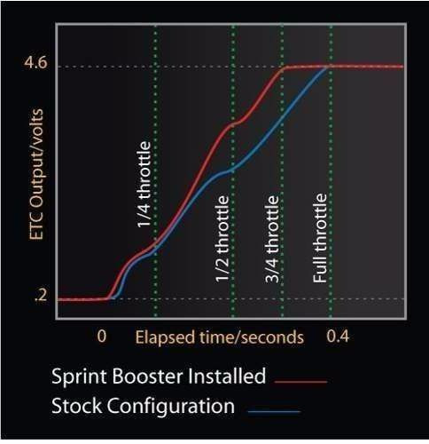 sprint booster audi a3 novo 1.8 tsi 2013 a 2016