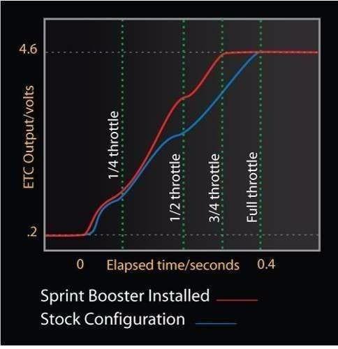 sprint booster chevrolet prisma - todos