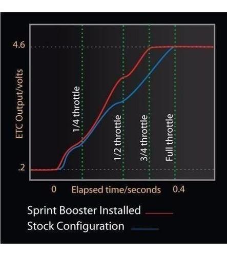 sprint booster vw jetta 2.5 2005 adiante todos !