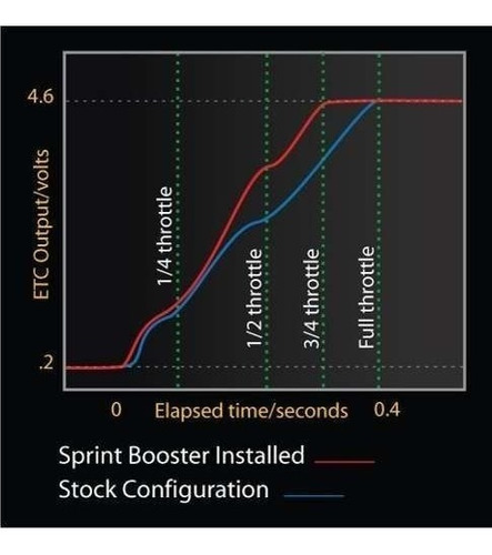 sprintbooster p/ acelerador ford fusion titanium 2.0 turbo