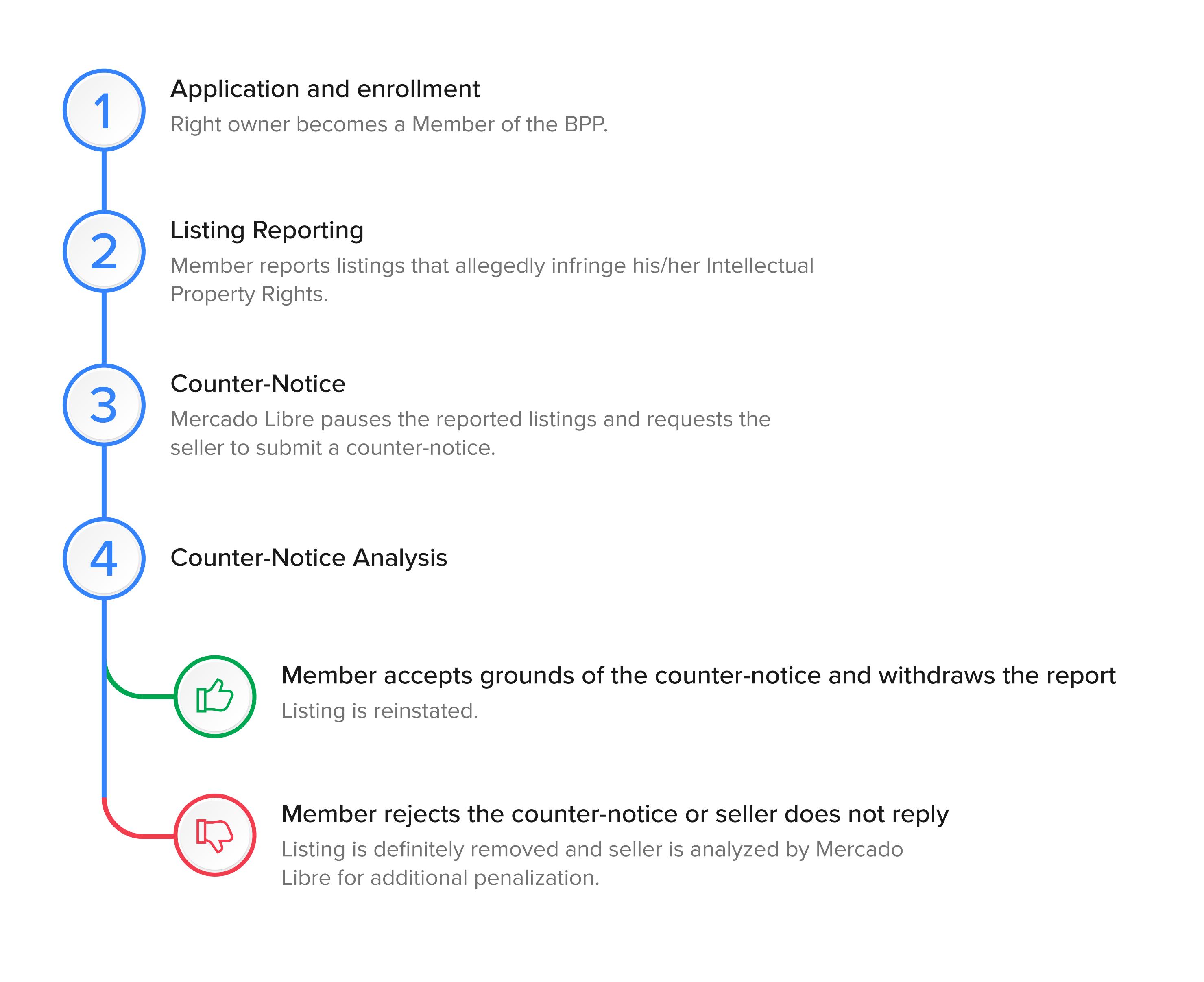 Listing Report Process