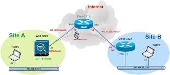 suporte configuracao de vpn  - bgp - switch - ipsec - tunnel