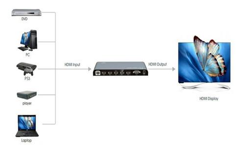 switch conmutador selector hdmi 5x1 full hd 4k  lenkeng