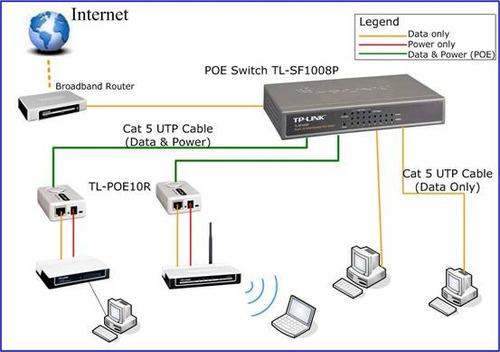 switch tp-link tl-sf1008p 8 puertos 10/100 con 4 poe 802.3af