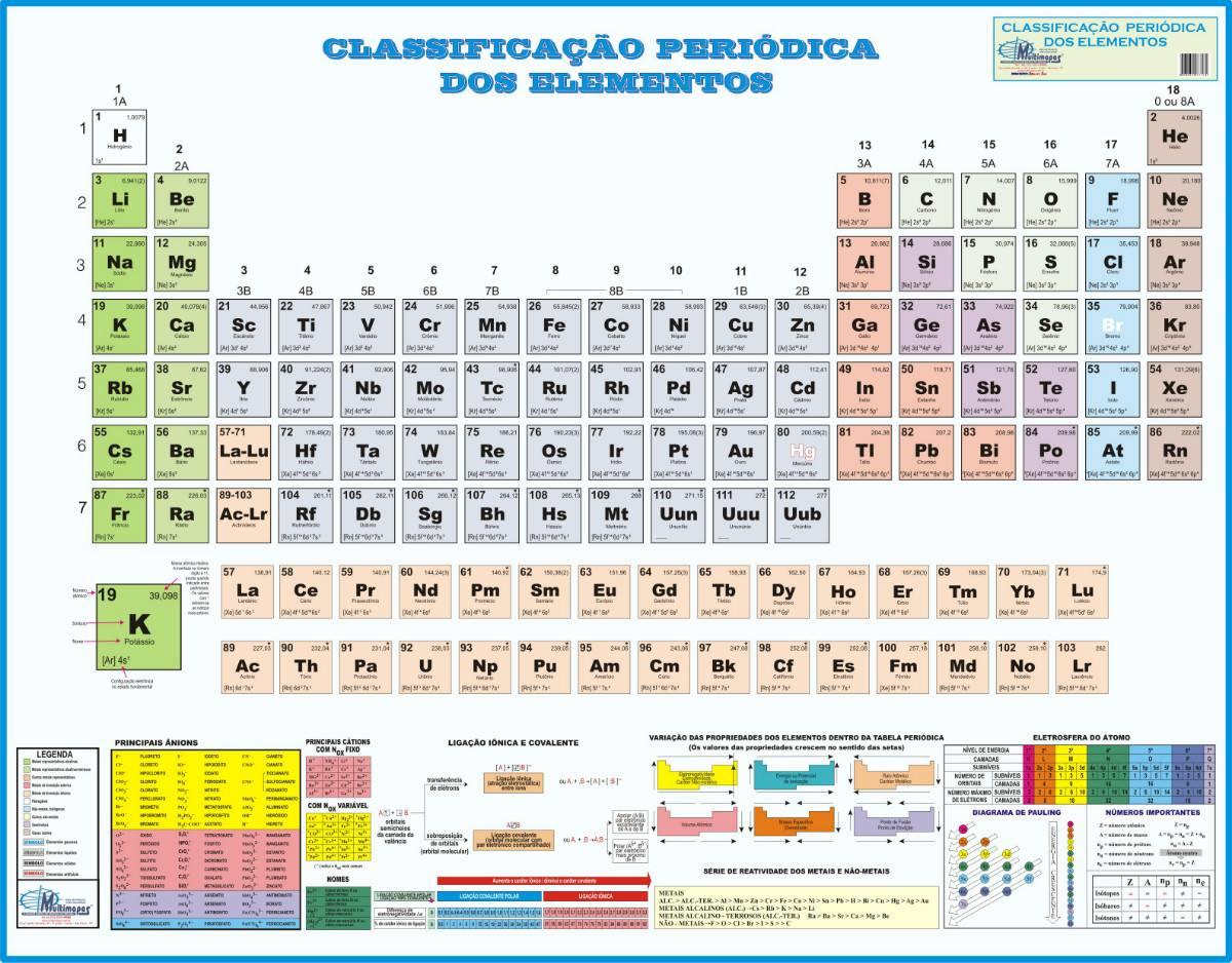 Tabela peri dica de classifica o dos elementos qu micos for Ptable tabela periodica