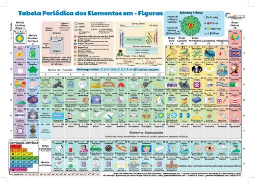 tabela periódica química 2019(não compra!!! - ler descrição)