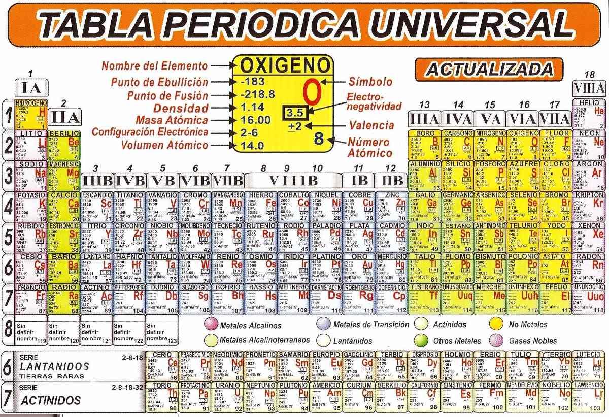 Tabla Periodica Actualizada 2017 on Periodic Table Labeled Elements Names