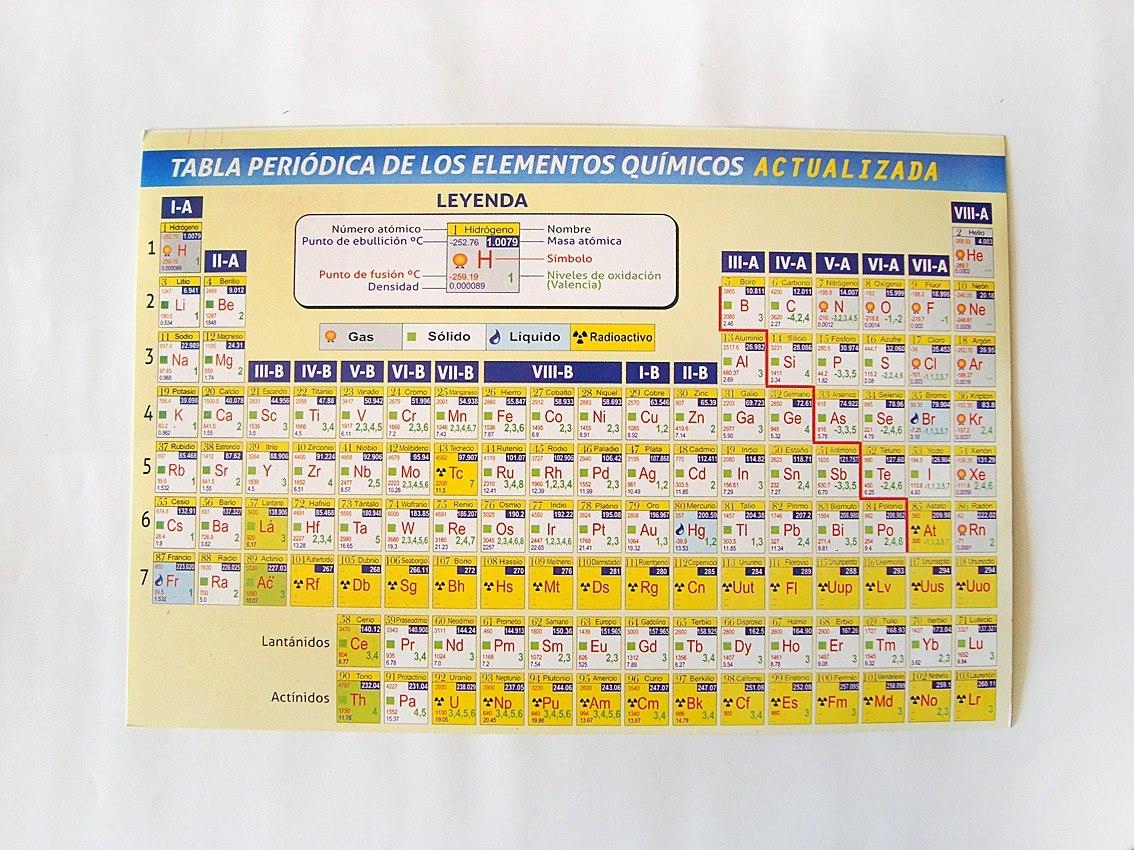 Tabla peridica de elementos qumicos actualizada bs 10080 tabla peridica de elementos qumicos actualizada cargando zoom urtaz Gallery