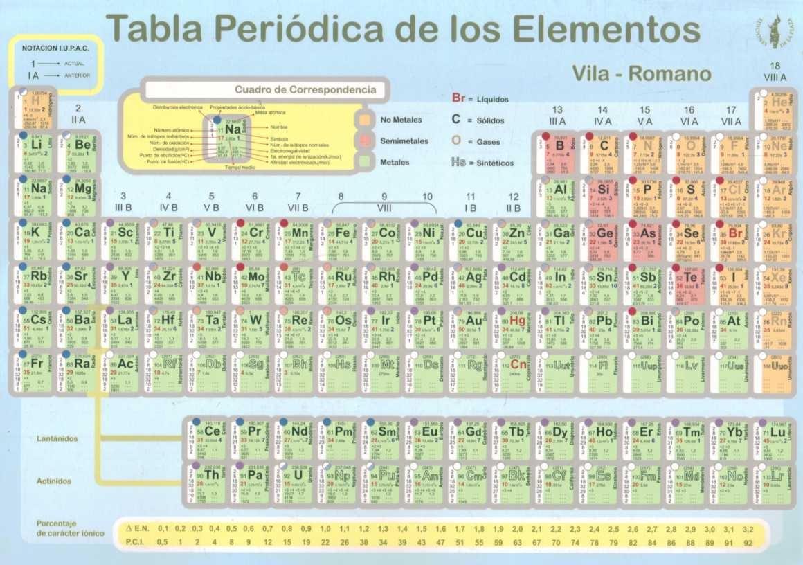 Tabla periodica de los elementos de ediciones de la plaza 66110 cargando zoom urtaz Choice Image