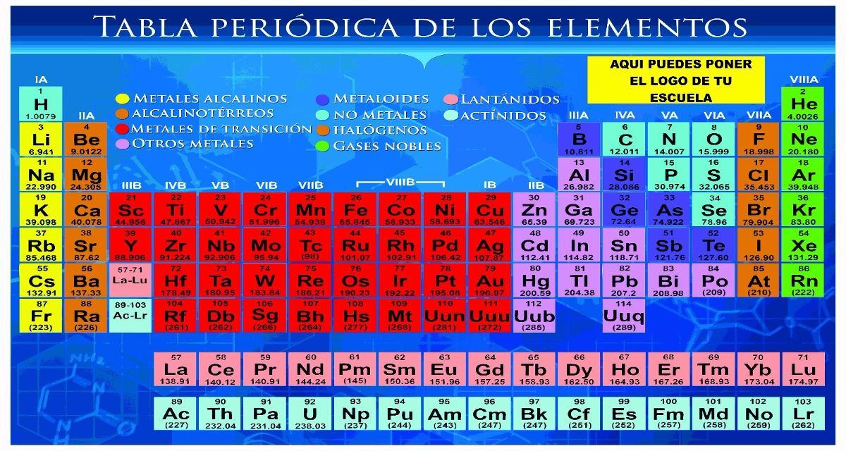 tabla peridica de los elementos educativo impresin vinil cargando zoom - Tabla Periodica Tamano De Los Elementos