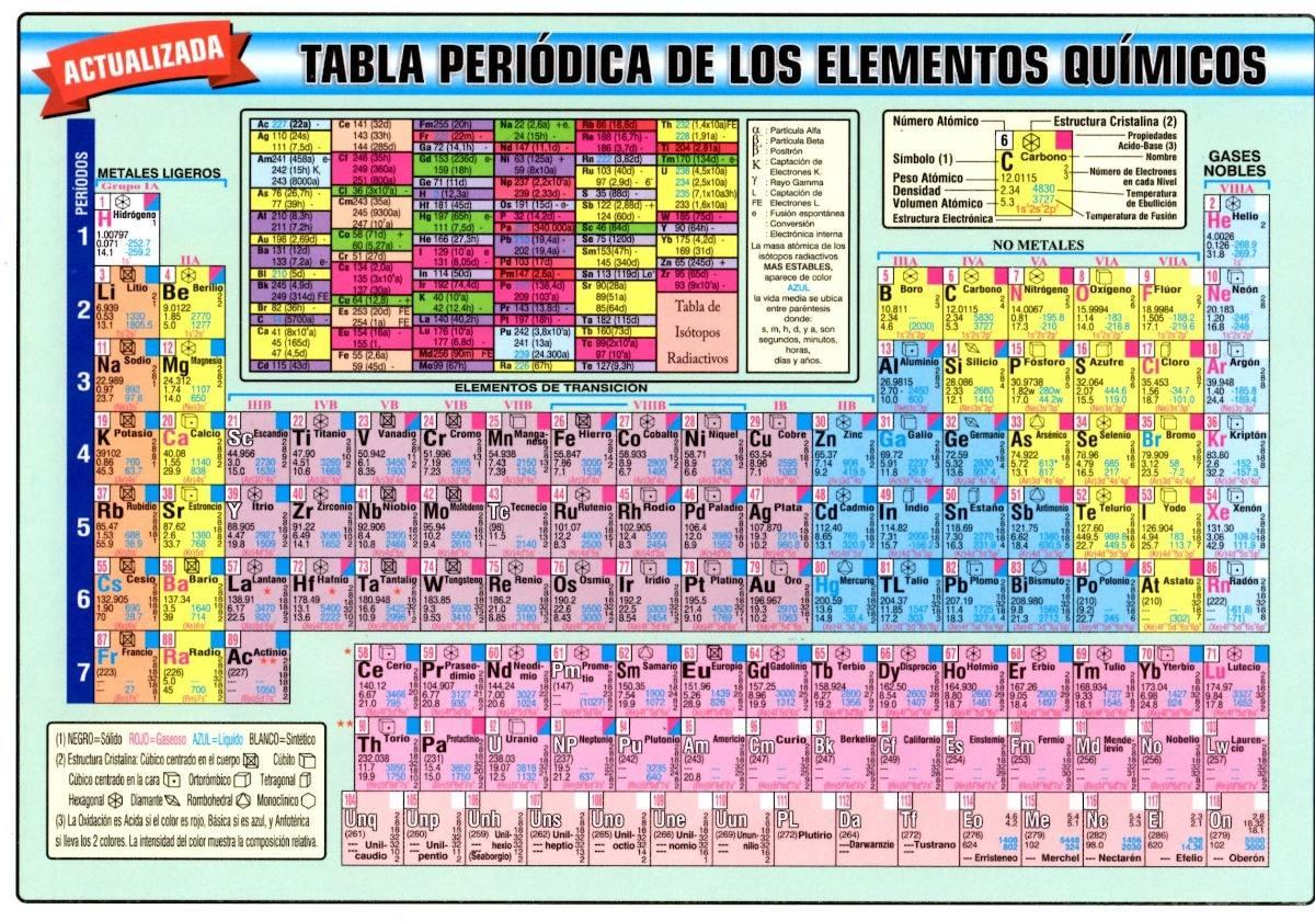 Tabla peridica de los elementos en cartulina bs 800 en mercado tabla peridica de los elementos en cartulina cargando zoom urtaz Choice Image