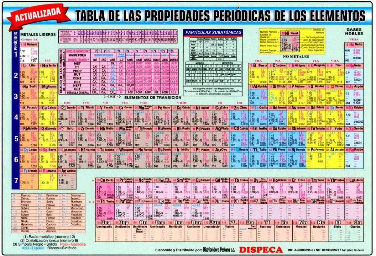 Tabla peridica de los elementos en cartulina bs 4000000 en tabla peridica de los elementos en cartulina cargando zoom urtaz Gallery