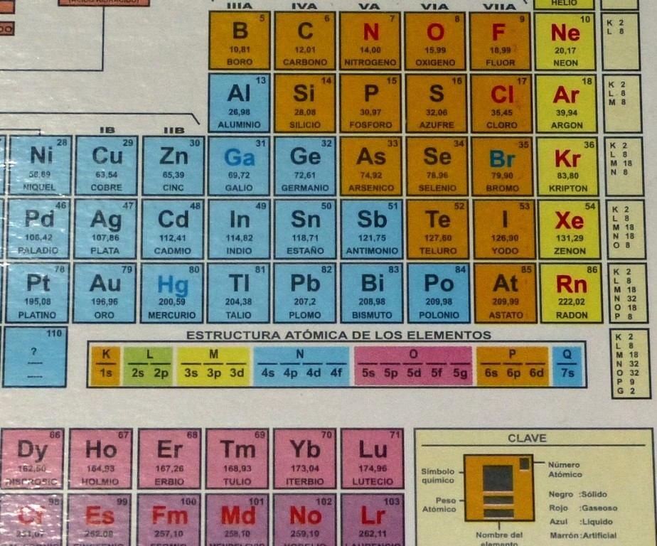 Tabla peridica de los elementos qumicos nomenclatura s 1100 en tabla peridica de los elementos qumicos nomenclatura cargando zoom urtaz Gallery