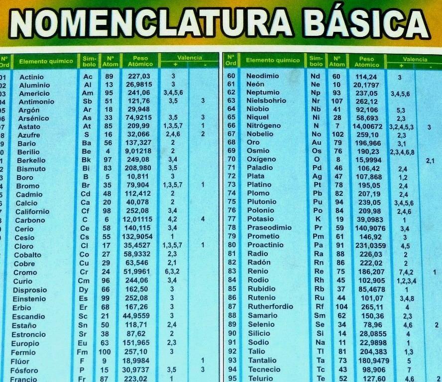 High Quality Tabla Periódica De Los Elementos Químicos Nomenclatura