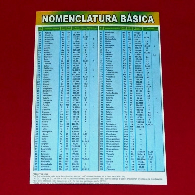 Tabla peridica de los elementos qumicos nomenclatura s 1100 tabla peridica de los elementos qumicos nomenclatura urtaz Images