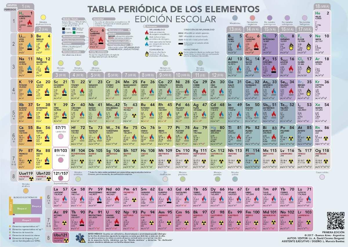 Tabla peridica de los elementos x25 u ce 43246 en mercado libre cargando zoom urtaz Images