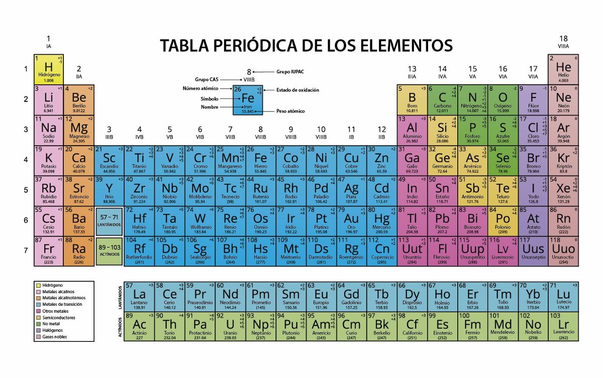Tabla Periodica: Tabla Periodica En Ingles Related Keywords