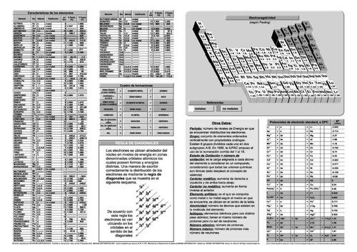 Tabla Periódica - Mural De 72 Cm X 102 Cm Lavable, P/fibrón - $ 599 ...