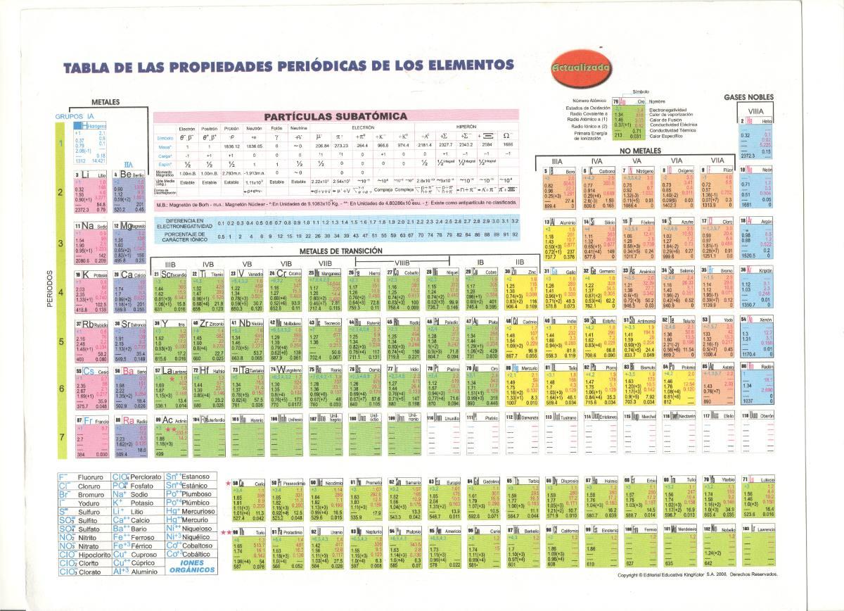 Tabla periodica para imprimir bs 30000 en mercado libre tabla periodica para imprimir cargando zoom urtaz Image collections