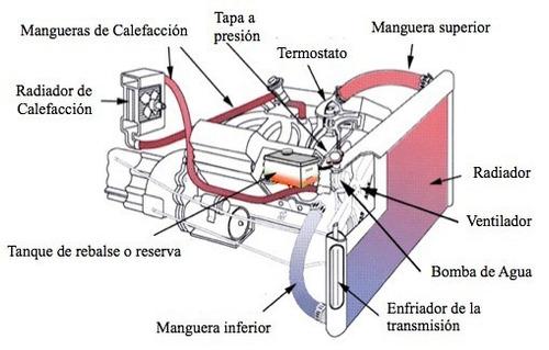 taller de reparación de radiadores   i tanques de nafta