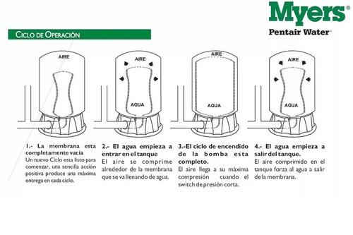 tanque hidroneumatico myers 72 litros  vertical  el mejor