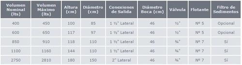 tanque rotoplas 1100 + base plana, envío s/c caba gba