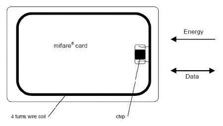 tarjeta inteligente de pvc mifare con 1k de memoria