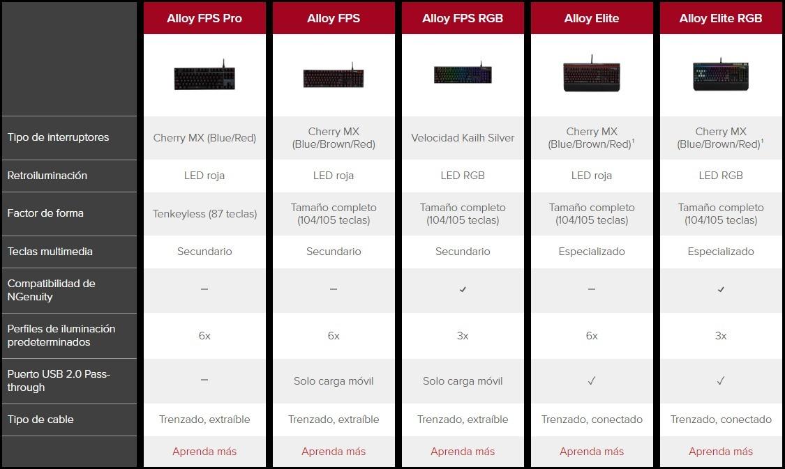 TECLADO HYPERX ALLOY FPS RGB GAMING KAILH SILVER (HX-KB1SS2-LA)