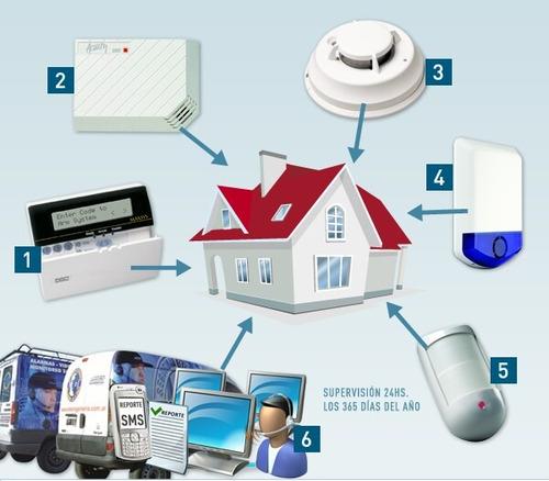tecnico instalador alarmas domiciliarias y cctv