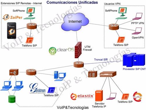 telefonía ip central ip elastix/issabel/freepbx/grandstream/