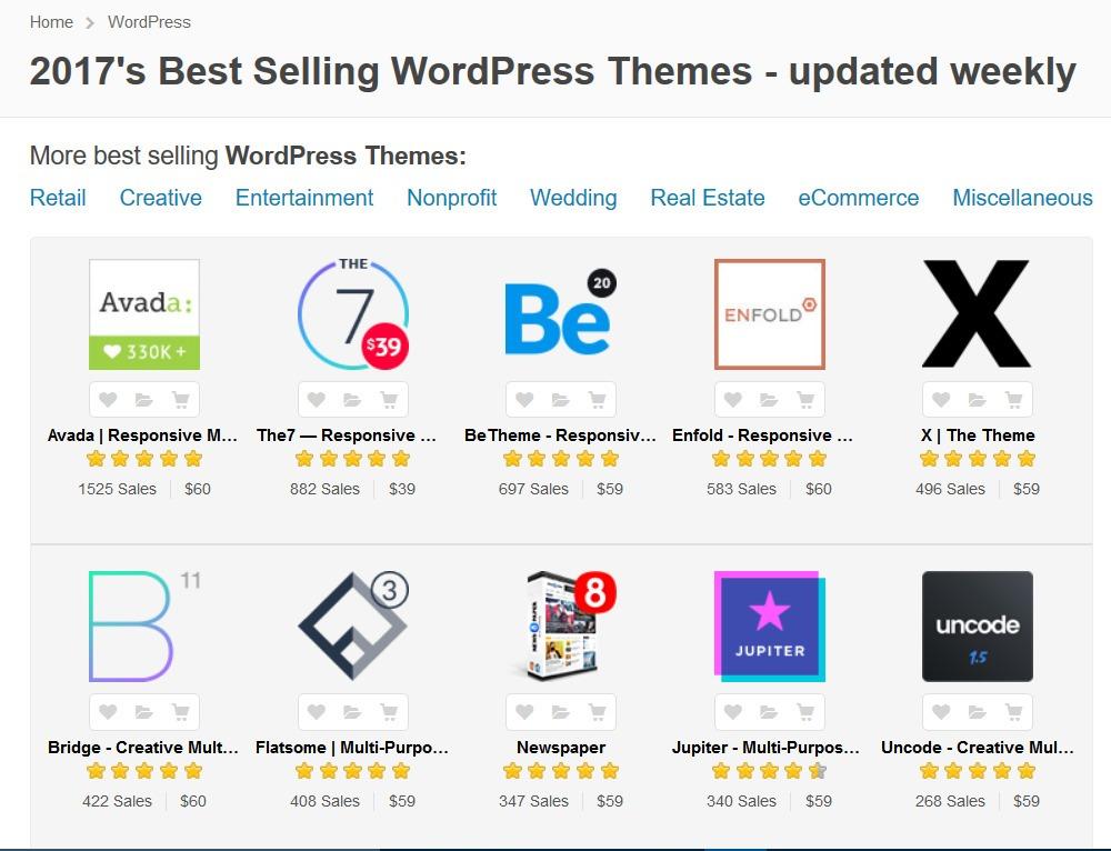 Perfecto Tema De Wordpress De Mercado Elaboración - Colección De ...