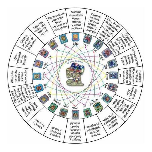 terapia maya con nawal y abuelo cósmico guía