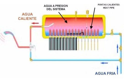 terma solar 200 litros tubos al vació