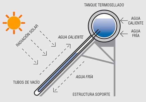 termotanque solar 200l excelente calidad!